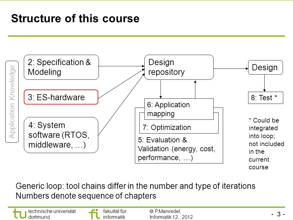 - 3 - technische universität dortmund fakultät für informatik P.Marwedel, Informatik 12, 2012 TU Dortmund Structure of this course 2: Specification & Modeling 3: ES-hardware 4: System software (RTOS, middleware, …) 8: Test * 5: Evaluation & Validation (energy, cost, performance, …) 7: Optimization 6: Application mapping Application Knowledge Design repository Generic loop: tool chains differ in the number and type of iterations Numbers denote sequence of chapters * Could be integrated into loop; not included in the current course Design