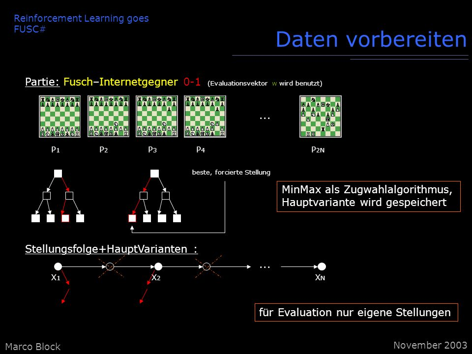 Marco Block November 2003 Reinforcement Learning goes FUSC# Daten vorbereiten Stellungsfolge+HauptVarianten :...