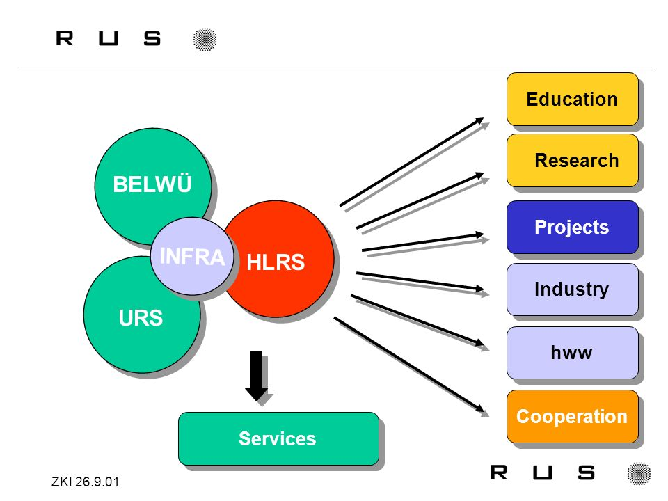 ZKI 26.9.01 HLRS URS BELWÜ Research Projects Industry Education hww Cooperation INFRA Services
