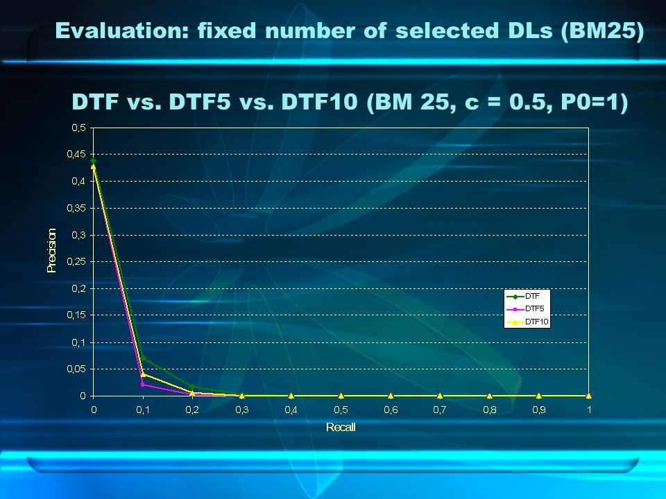 DTF vs. DTF5 vs. DTF10 (BM 25, c = 0.5, P0=1) Evaluation: fixed number of selected DLs (BM25)