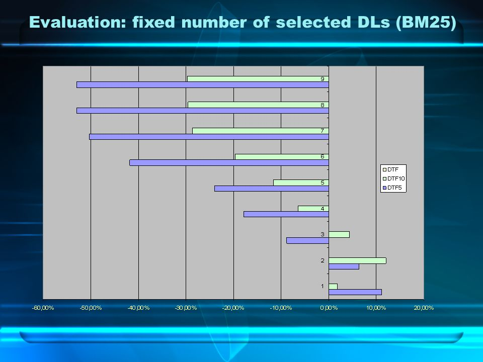 Evaluation: fixed number of selected DLs (BM25)
