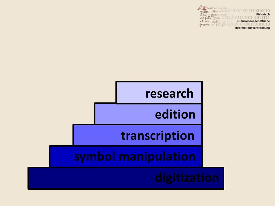 n research edition transcription symbol manipulation digitization