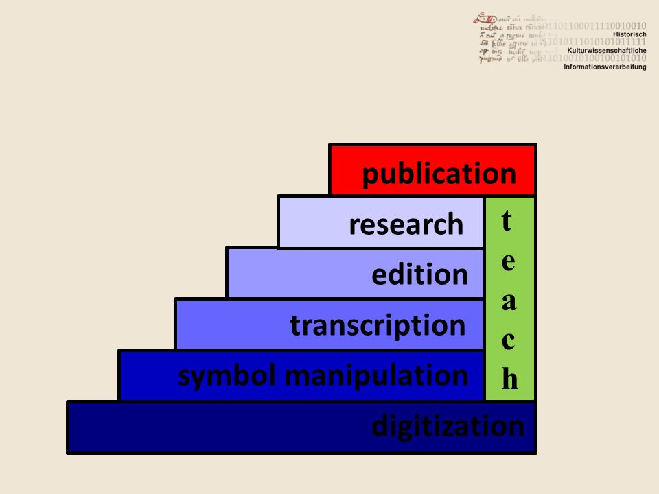 teachteach publication research edition transcription symbol manipulation digitization