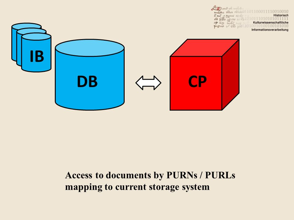 DB IB CP Access to documents by PURNs / PURLs mapping to current storage system