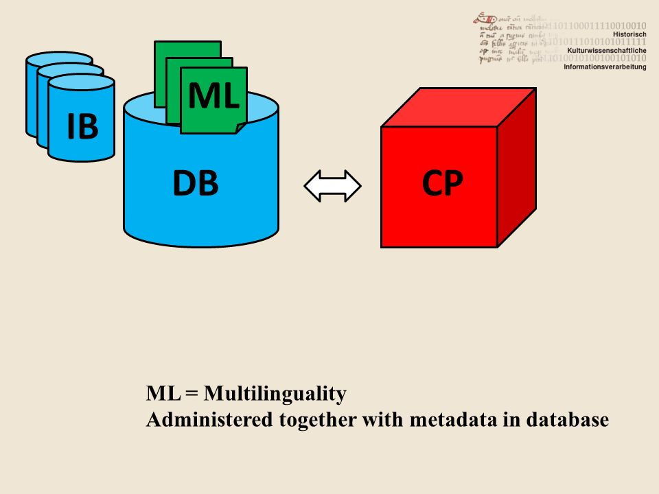 DB IB CP ML ML = Multilinguality Administered together with metadata in database