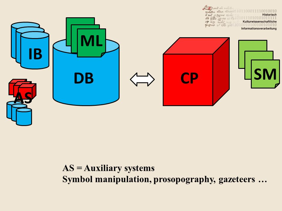 DB IB CP ML SM AS AS = Auxiliary systems Symbol manipulation, prosopography, gazeteers …