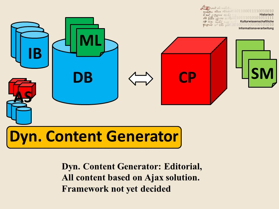 DB IB CP ML SM AS Dyn. Content Generator Dyn.