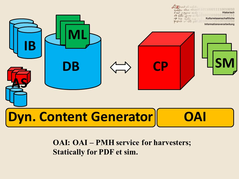 DB IB CP OAI ML SM AS Dyn.