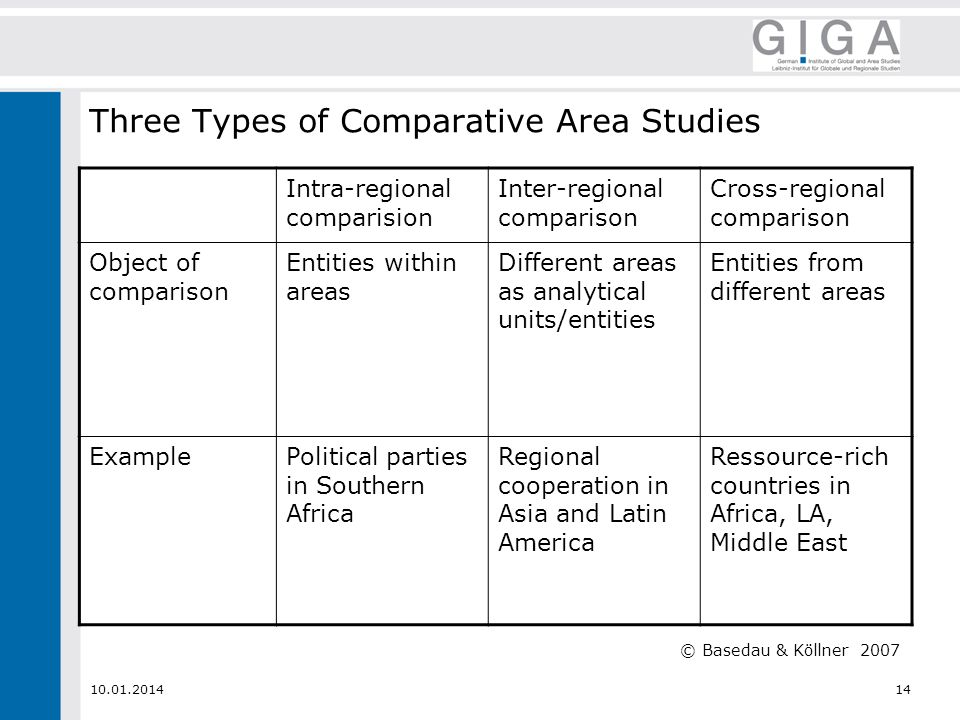 Three Types of Comparative Area Studies Intra-regional comparision Inter-regional comparison Cross-regional comparison Object of comparison Entities within areas Different areas as analytical units/entities Entities from different areas ExamplePolitical parties in Southern Africa Regional cooperation in Asia and Latin America Ressource-rich countries in Africa, LA, Middle East © Basedau & Köllner 2007
