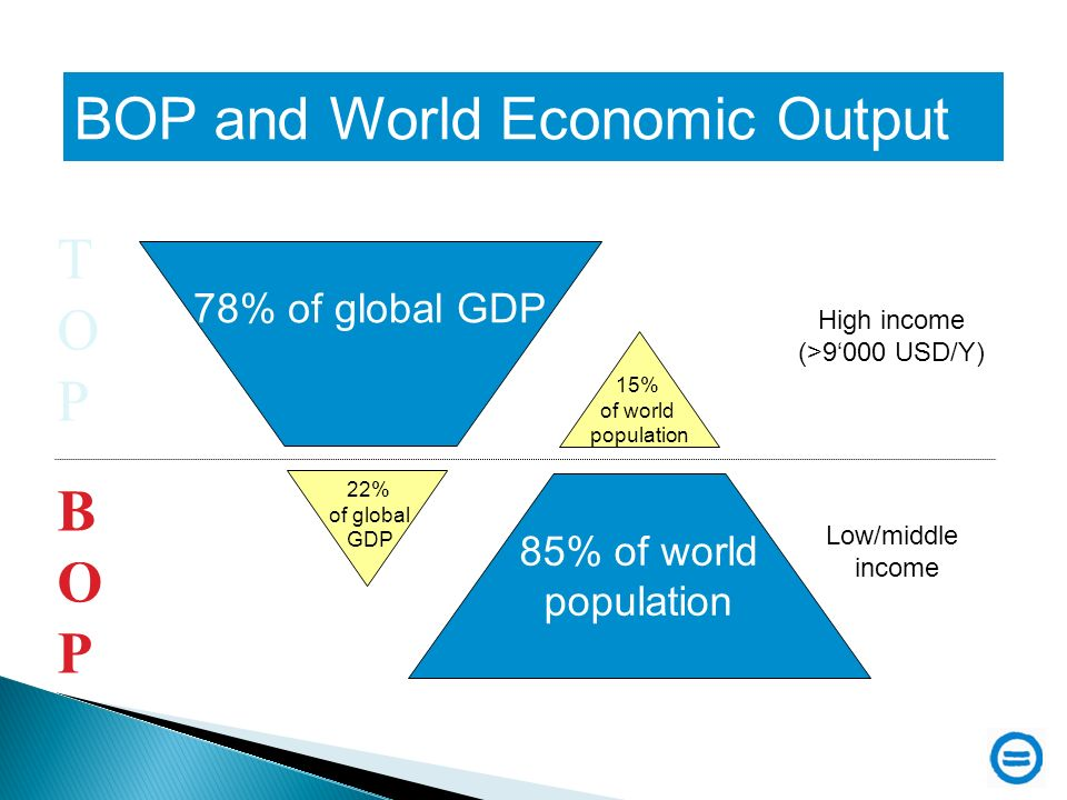 85% of world population High income (>9000 USD/Y) Low/middle income 78% of global GDP 22% of global GDP 15% of world population BOPBOP TOPTOP BOP and World Economic Output