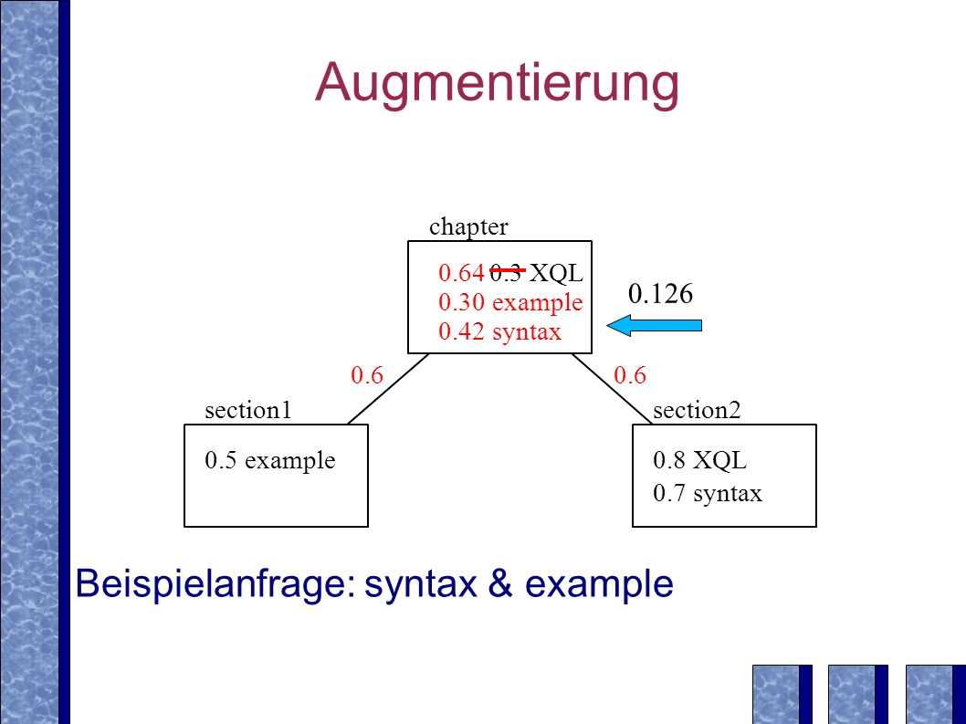 Augmentierung 0.5 example0.8 XQL 0.7 syntax section1section2 0.3 XQL chapter 0.30 example 0.42 syntax 0.64 Beispielanfrage: syntax & example