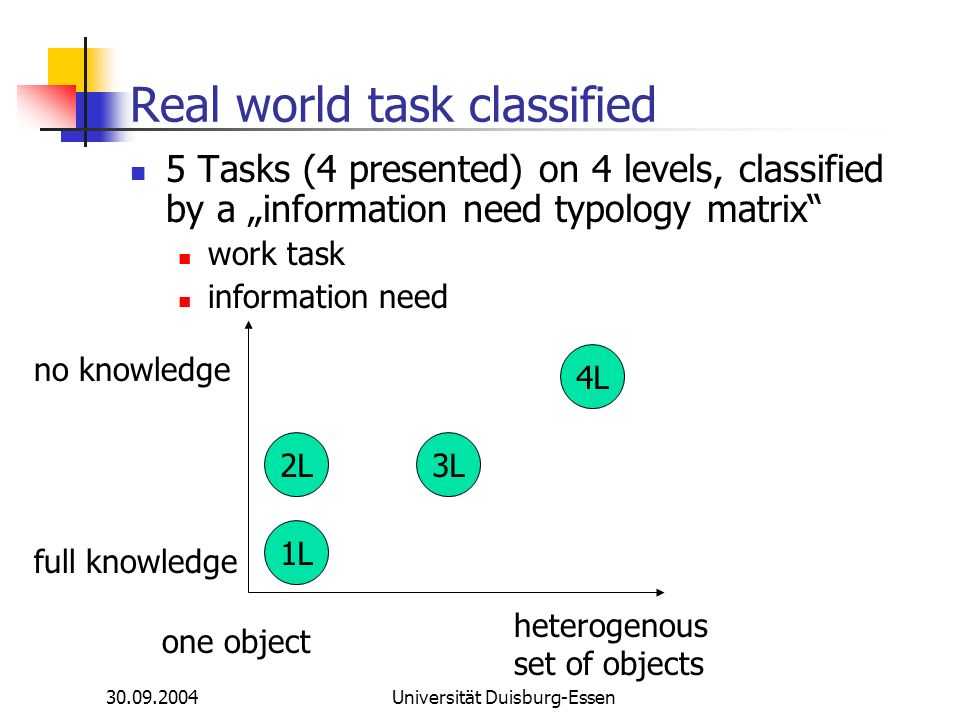 Universität Duisburg-Essen Real world task classified 5 Tasks (4 presented) on 4 levels, classified by a information need typology matrix work task information need no knowledge full knowledge one object heterogenous set of objects 1L 2L3L 4L