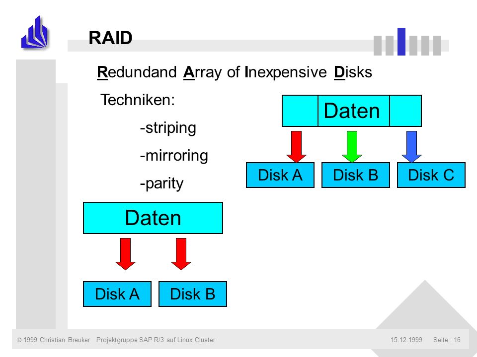 © 1999 Christian Breuker15.12.1999Projektgruppe SAP R/3 auf Linux ClusterSeite : 16 RAID Redundand Array of Inexpensive Disks -mirroring -parity Daten Disk ADisk BDisk C Daten Disk ADisk B Techniken: -striping