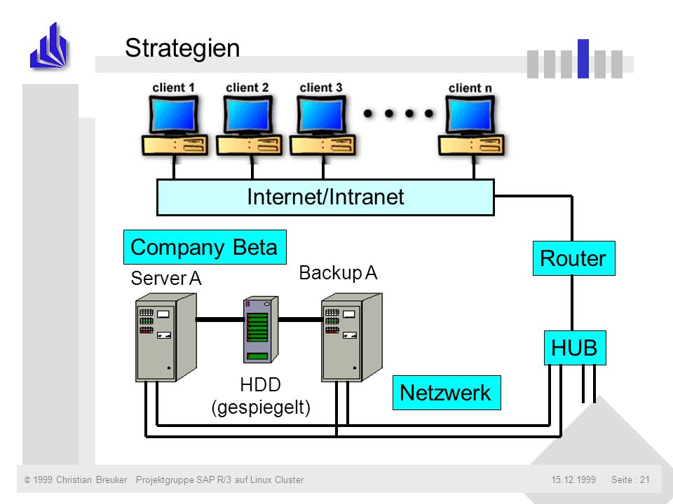 © 1999 Christian Breuker15.12.1999Projektgruppe SAP R/3 auf Linux ClusterSeite : 21 Company Beta Internet/Intranet Router HUB Server A Backup A HDD (gespiegelt) Netzwerk Strategien