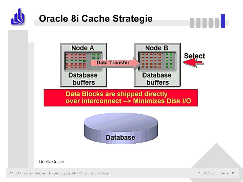 © 1999 Christian Breuker15.12.1999Projektgruppe SAP R/3 auf Linux ClusterSeite : 31 Oracle 8i Cache Strategie Quelle:Oracle