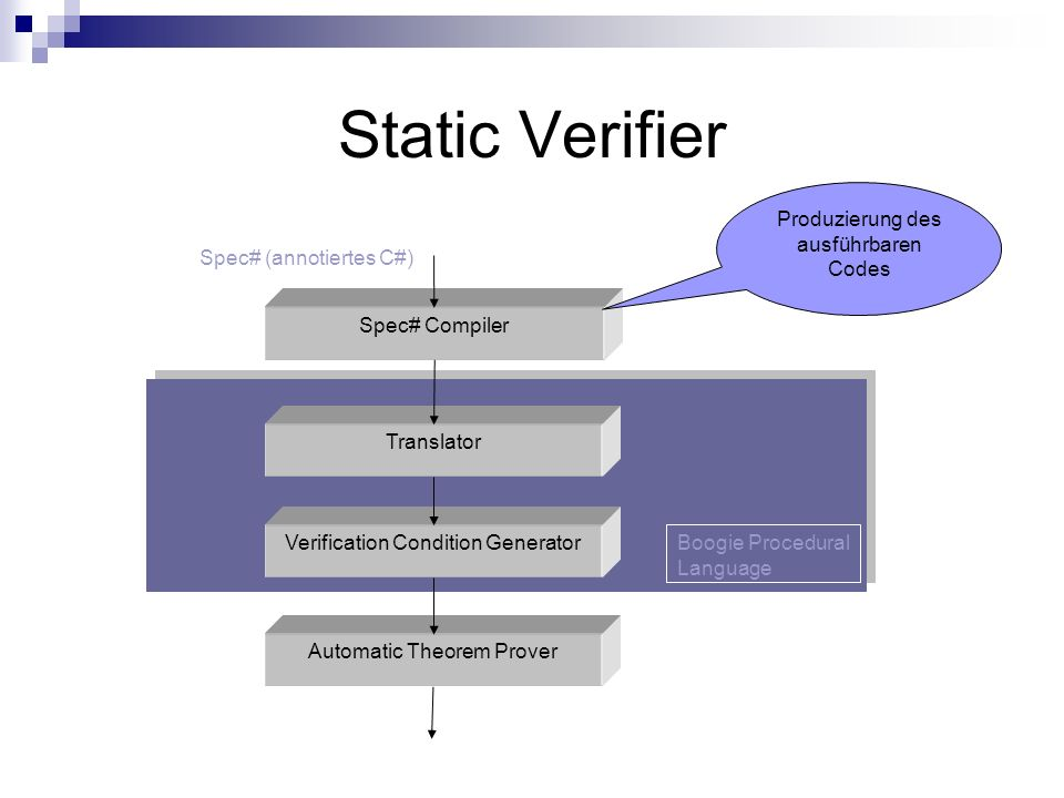 Static Verifier Spec# Compiler Translator Verification Condition Generator Automatic Theorem Prover Produzierung des ausführbaren Codes Spec# (annotiertes C#) Boogie Procedural Language