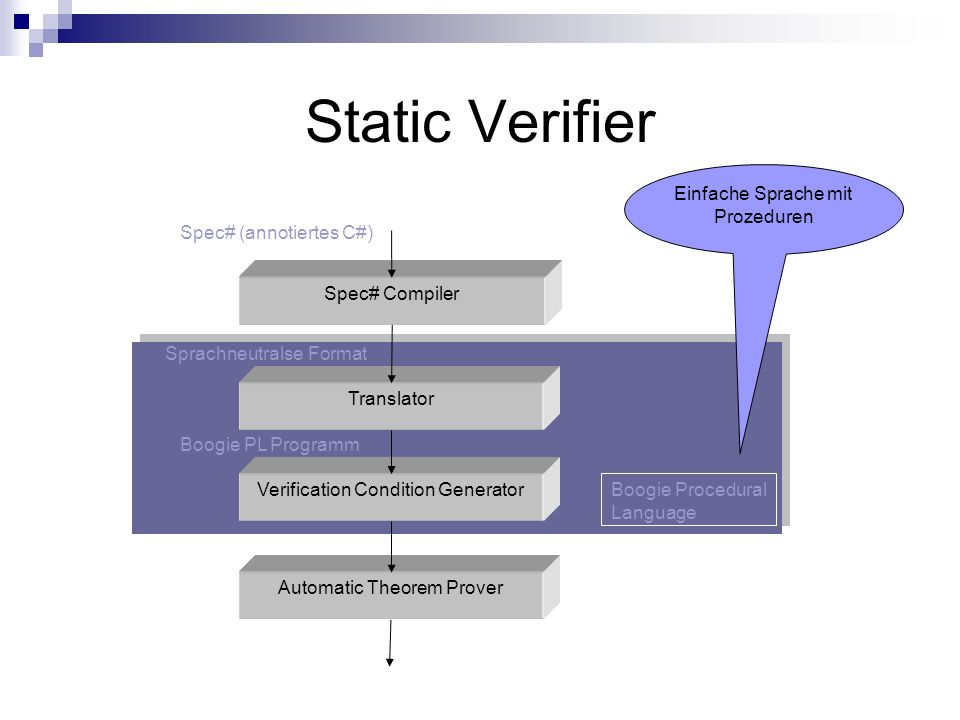 Static Verifier Spec# Compiler Translator Verification Condition Generator Automatic Theorem Prover Einfache Sprache mit Prozeduren Boogie Procedural Language Spec# (annotiertes C#) Boogie PL Programm Sprachneutralse Format