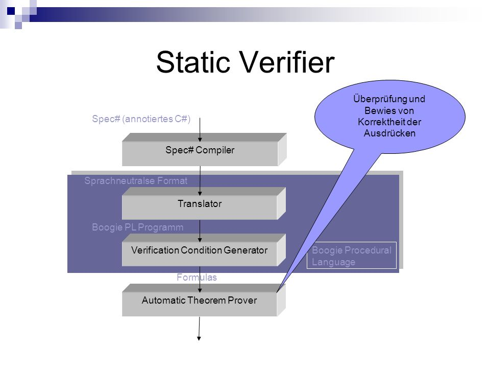 Static Verifier Spec# Compiler Translator Verification Condition Generator Automatic Theorem Prover Boogie Procedural Language Überprüfung und Bewies von Korrektheit der Ausdrücken Formulas Spec# (annotiertes C#) Sprachneutralse Format Boogie PL Programm