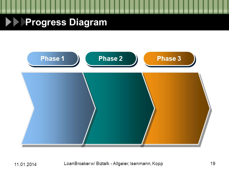 Progress Diagram Phase 1 Phase 2 Phase 3 19LoanBroaker w/ Biztalk - Allgeier, Isenmann, Kopp