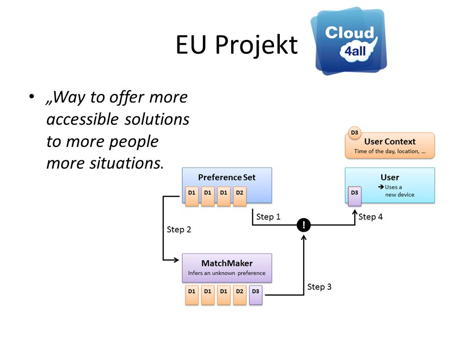 EU Projekt Way to offer more accessible solutions to more people in more situations.