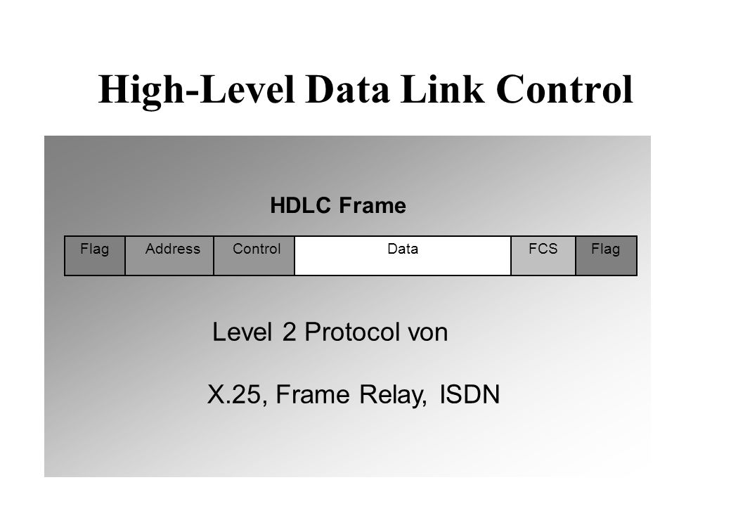 High-Level Data Link Control FlagAddress ControlDataFCS HDLC Frame Flag Level 2 Protocol von X.25, Frame Relay, ISDN