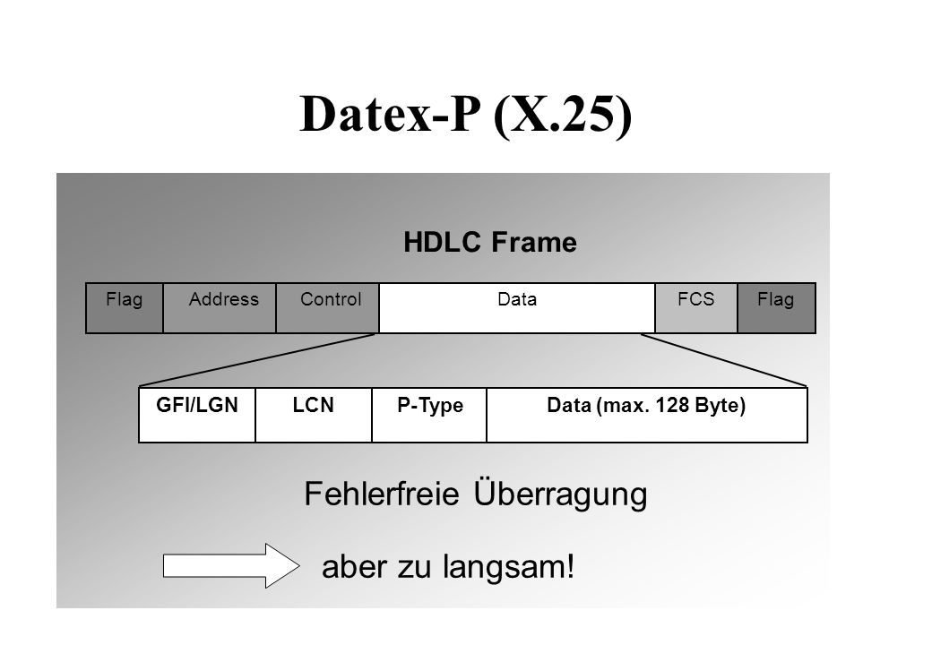 Datex-P (X.25) GFI/LGN LCN P-Type Data (max.