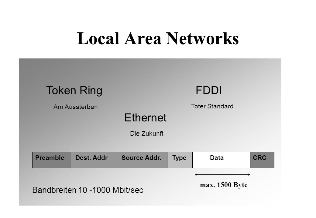 Local Area Networks Token RingFDDI Ethernet Preamble Dest.