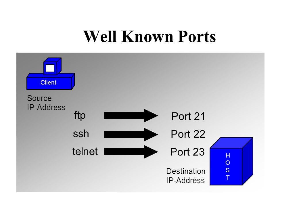 Well Known Ports telnet Port 23 ssh Port 22 ftp Port