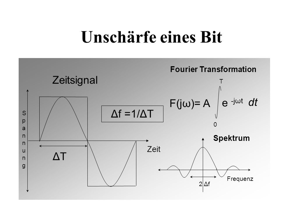 Unschärfe eines Bit F(jω)= A 0 T e -jωt 2 Δf Spektrum ΔT Fourier Transformation Zeitsignal Δf =1/ΔT Zeit Frequenz S p a n n u n g dt