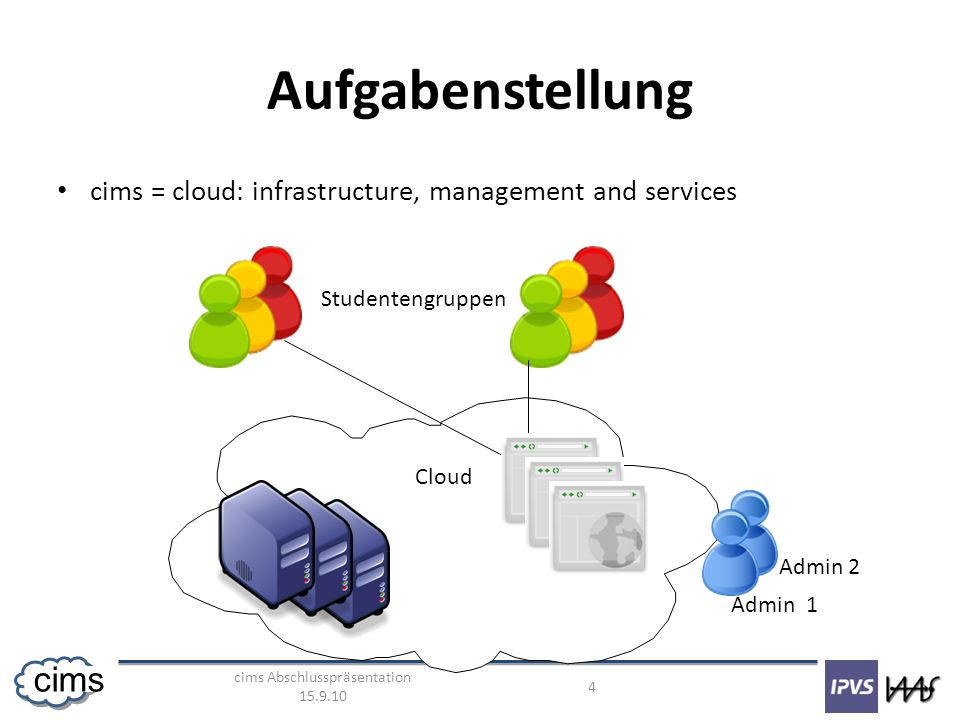 cims Abschlusspräsentation cims Aufgabenstellung cims = cloud: infrastructure, management and services Cloud Admin 1 Admin 2 Studentengruppen