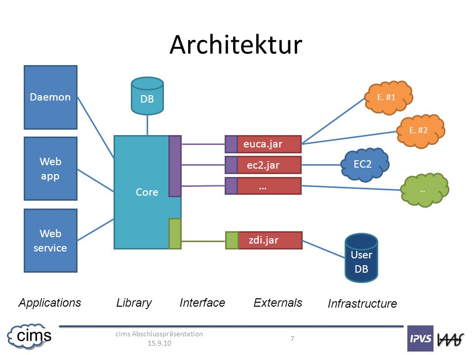 cims Abschlusspräsentation cims Architektur Web app Web service Core euca.jar ec2.jar … DB ApplicationsLibraryExternals E.