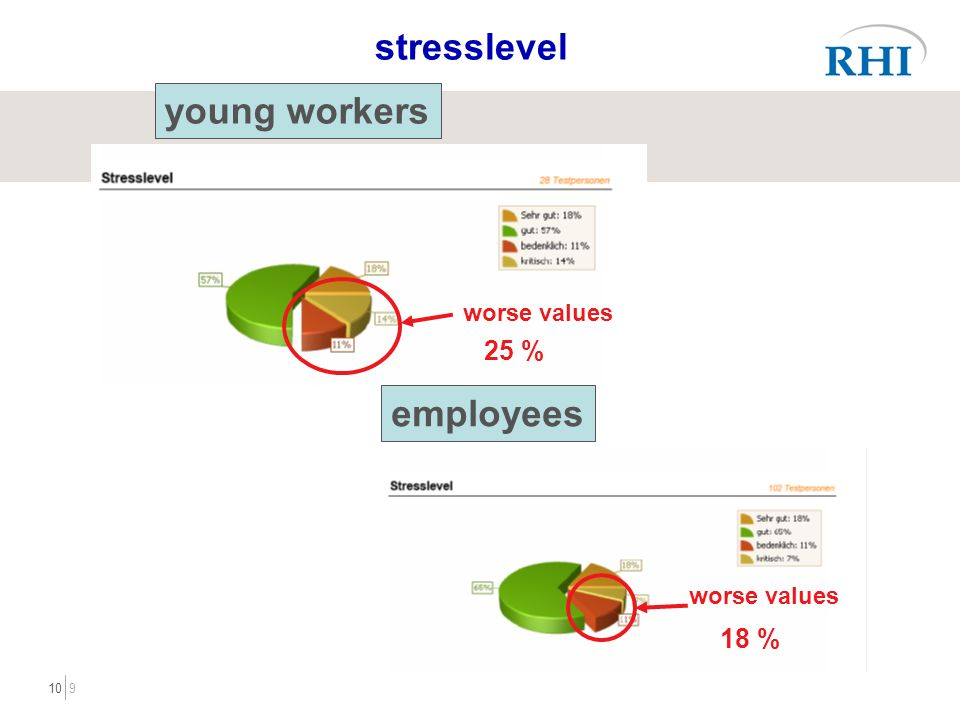 910 worse values stresslevel young workers 25 % employees worse values 18 %