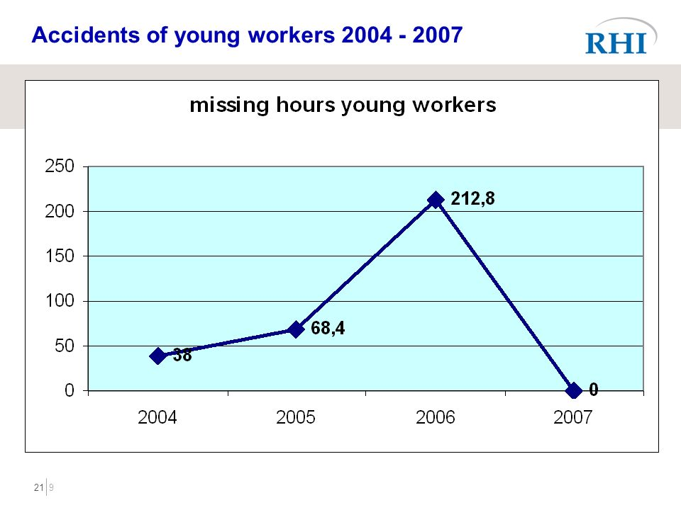 921 Accidents of young workers 2004 - 2007