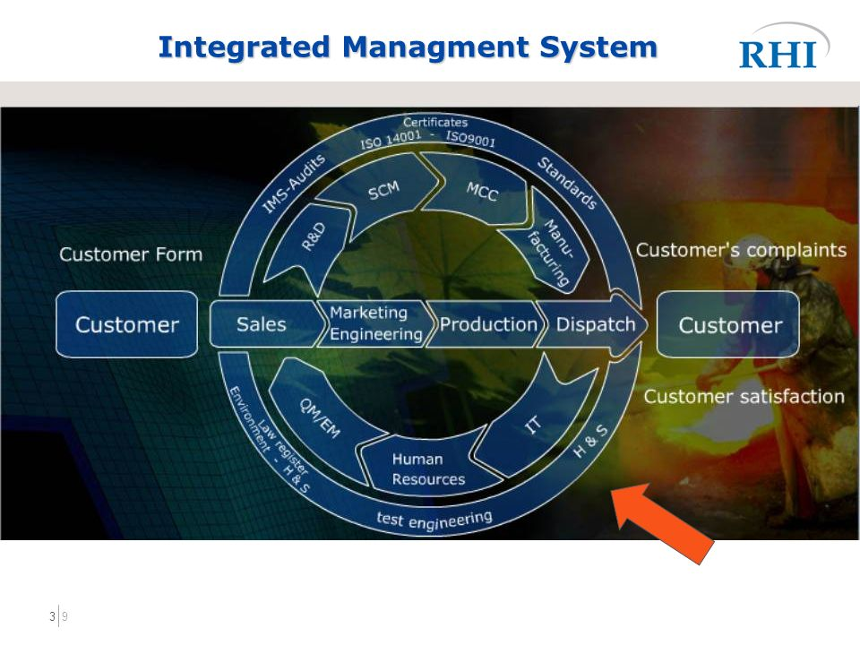 93 Integrated Managment System