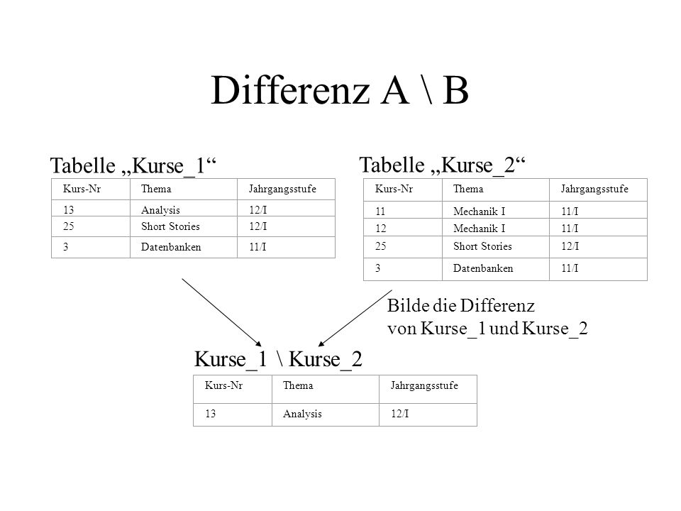 Differenz A \ B Kurs-NrThemaJahrgangsstufe 13Analysis12/I 25Short Stories12/I 3Datenbanken11/I Tabelle Kurse_1 Kurs-NrThemaJahrgangsstufe 11Mechanik I11/I 12Mechanik I11/I 25Short Stories12/I 3Datenbanken11/I Tabelle Kurse_2 Kurse_1 \ Kurse_2 Kurs-NrThemaJahrgangsstufe 13Analysis12/I Bilde die Differenz von Kurse_1 und Kurse_2
