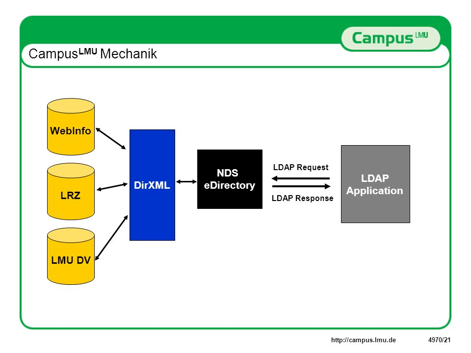 Campus LMU Mechanik LRZ LMU DV WebInfo LDAP Application LDAP Request No LDAP Access.