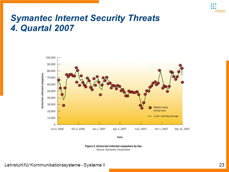 Lehrstuhl für Kommunikationssysteme - Systeme II23 Symantec Internet Security Threats 4.