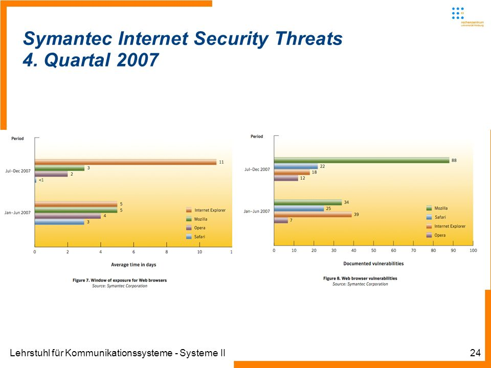Lehrstuhl für Kommunikationssysteme - Systeme II24 Symantec Internet Security Threats 4.