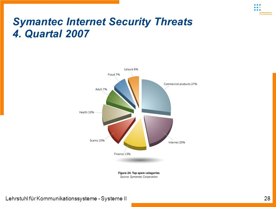 Lehrstuhl für Kommunikationssysteme - Systeme II28 Symantec Internet Security Threats 4.