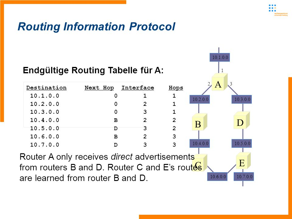 Routing Information Protocol Endgültige Routing Tabelle für A: Destination Next Hop Interface Hops B D B D33 A B D C E 1 23 Router A only receives direct advertisements from routers B and D.
