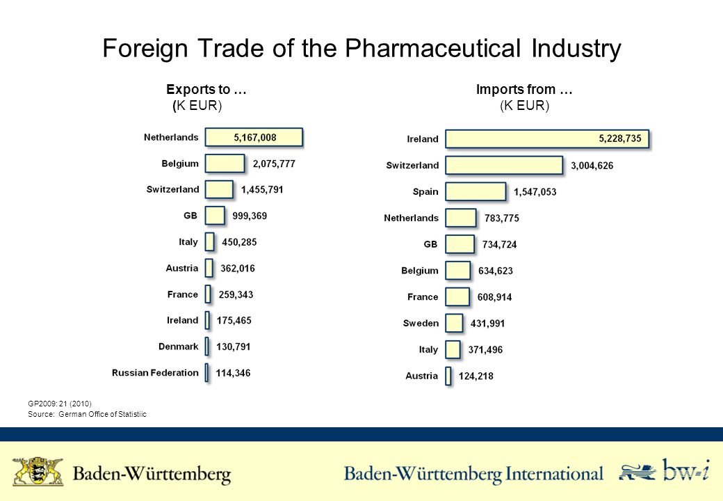Foreign Trade of the Pharmaceutical Industry GP2009: 21 (2010) Source: German Office of Statistiic Exports to … (K EUR) Imports from … (K EUR)