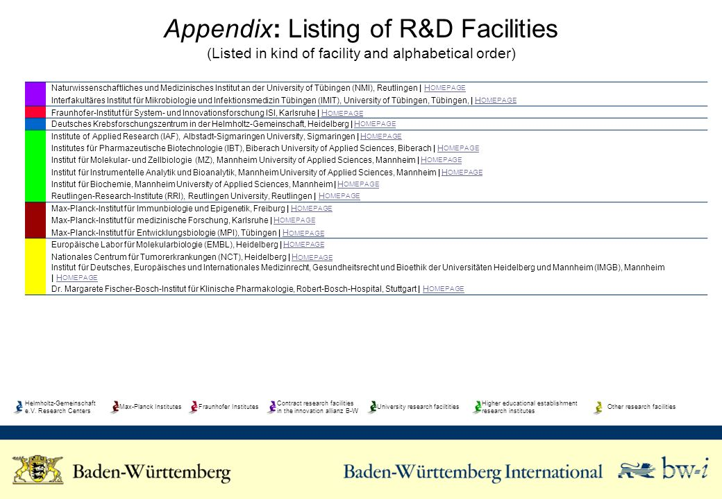 Appendix: Listing of R&D Facilities (Listed in kind of facility and alphabetical order) Naturwissenschaftliches und Medizinisches Institut an der University of Tübingen (NMI), Reutlingen | H OMEPAGEH OMEPAGE Interfakultäres Institut für Mikrobiologie und Infektionsmedizin Tübingen (IMIT), University of Tübingen, Tübingen, | H OMEPAGEH OMEPAGE Fraunhofer-Institut für System- und Innovationsforschung ISI, Karlsruhe | H OMEPAGEH OMEPAGE Deutsches Krebsforschungszentrum in der Helmholtz-Gemeinschaft, Heidelberg | H OMEPAGEH OMEPAGE Institute of Applied Research (IAF), Albstadt-Sigmaringen University, Sigmaringen | H OMEPAGEH OMEPAGE Institutes für Pharmazeutische Biotechnologie (IBT), Biberach University of Applied Sciences, Biberach | H OMEPAGEH OMEPAGE Institut für Molekular- und Zellbiologie (MZ), Mannheim University of Applied Sciences, Mannheim | H OMEPAGEH OMEPAGE Institut für Instrumentelle Analytik und Bioanalytik, Mannheim University of Applied Sciences, Mannheim | H OMEPAGEH OMEPAGE Institut für Biochemie, Mannheim University of Applied Sciences, Mannheim | H OMEPAGEH OMEPAGE Reutlingen-Research-Institute (RRI), Reutlingen University, Reutlingen | H OMEPAGEH OMEPAGE Max-Planck-Institut für Immunbiologie und Epigenetik, Freiburg | H OMEPAGEH OMEPAGE Max-Planck-Institut für medizinische Forschung, Karlsruhe | H OMEPAGEH OMEPAGE Max-Planck-Institut für Entwicklungsbiologie (MPI), Tübingen | H OMEPAGEH OMEPAGE Europäische Labor für Molekularbiologie (EMBL), Heidelberg | H OMEPAGEH OMEPAGE Nationales Centrum für Tumorerkrankungen (NCT), Heidelberg | H OMEPAGEH OMEPAGE Institut für Deutsches, Europäisches und Internationales Medizinrecht, Gesundheitsrecht und Bioethik der Universitäten Heidelberg und Mannheim (IMGB), Mannheim | H OMEPAGEH OMEPAGE Dr.
