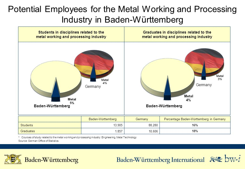 Students in disciplines related to the metal working and processing industry Graduates in disciplines related to the metal working and processing industry Potential Employees for the Metal Working and Processing Industry in Baden-Württemberg Baden-WürttembergGermanyPercentage Baden-Württemberg in Germany Students 13,905 88,28016% Graduates 1,857 10,606 18% * Courses of study related to the metal working and processing industry: Engineering, Metal Technology Source: German Office of Statistics Baden-Württemberg Germany