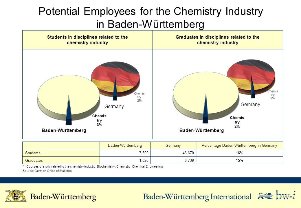 Students in disciplines related to the chemistry industry Graduates in disciplines related to the chemistry industry Potential Employees for the Chemistry Industry in Baden-Württemberg Baden-WürttembergGermanyPercentage Baden-Württemberg in Germany Students 7,309 46,67016% Graduates 1,0266,739 15% * Courses of study related to the chemistry industry: Biochemistry, Chemistry, Chemical Engineering Source: German Office of Statistics Baden-Württemberg Germany