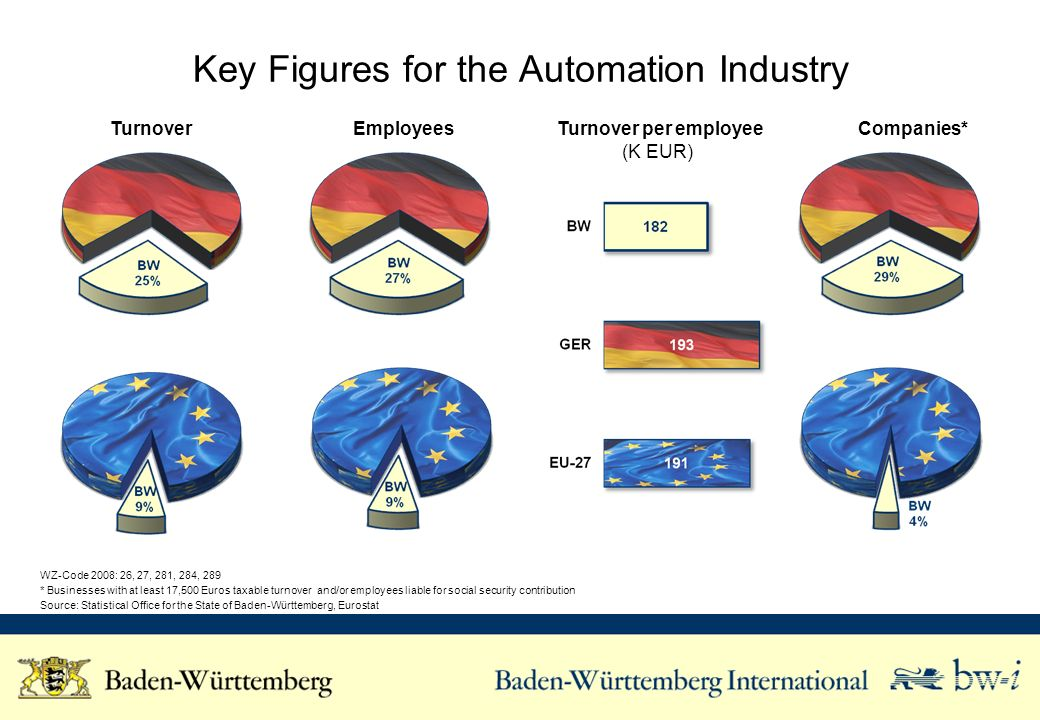Key Figures for the Automation Industry Turnover Employees Turnover per employee (K EUR) Companies* WZ-Code 2008: 26, 27, 281, 284, 289 * Businesses with at least 17,500 Euros taxable turnover and/or employees liable for social security contribution Source: Statistical Office for the State of Baden-Württemberg, Eurostat