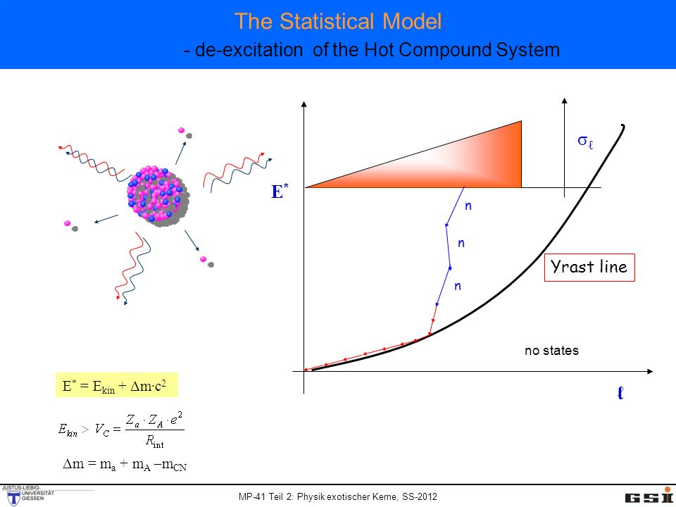 MP-41 Teil 2: Physik exotischer Kerne, SS-2012 The Statistical Model - de-excitation of the Hot Compound System E*E* Yrast line n n n σ no states Δm = m a + m A –m CN E * = E kin + Δm·c 2