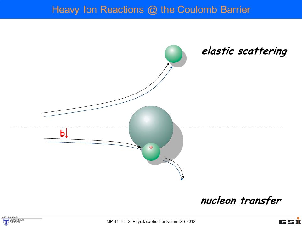 MP-41 Teil 2: Physik exotischer Kerne, SS-2012 Heavy Ion the Coulomb Barrier b nucleon transfer elastic scattering