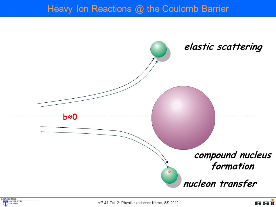 MP-41 Teil 2: Physik exotischer Kerne, SS-2012 Heavy Ion the Coulomb Barrier nucleon transfer elastic scattering b0b0 compound nucleus formation