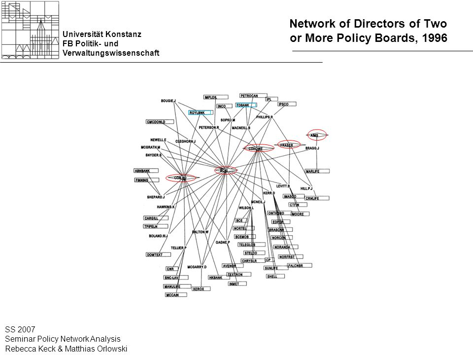 Universität Konstanz FB Politik- und Verwaltungswissenschaft SS 2007 Seminar Policy Network Analysis Rebecca Keck & Matthias Orlowski Network of Directors of Two or More Policy Boards, 1996