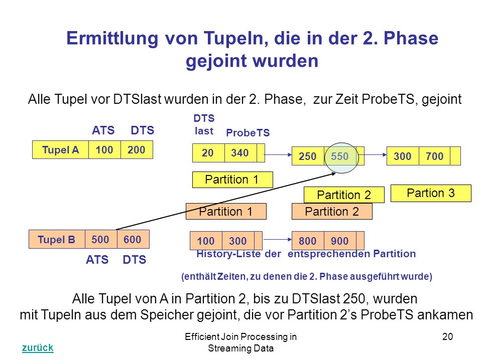 Efficient Join Processing in Streaming Data 20 Tupel A DTS ATS Tupel B DTS ATS Ermittlung von Tupeln, die in der 2.